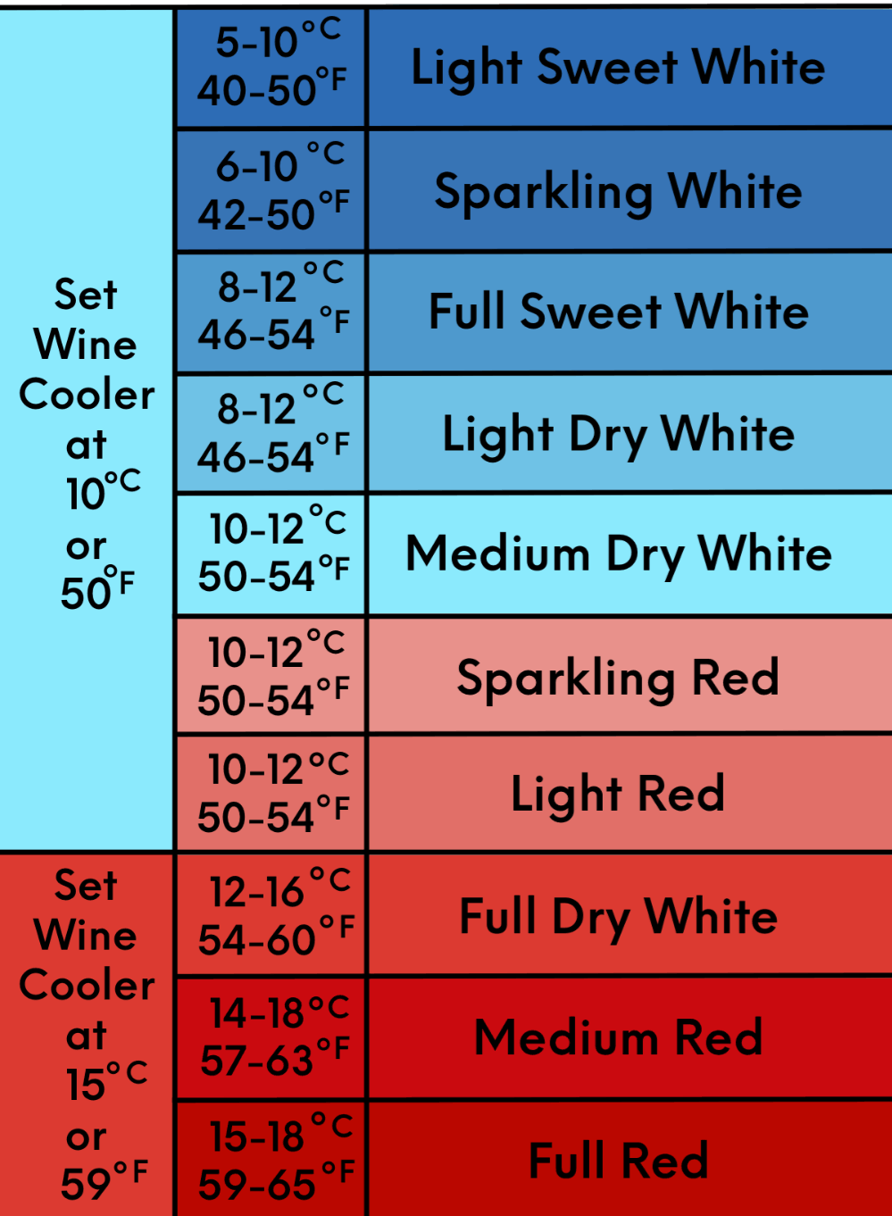 wine storage temperature guide